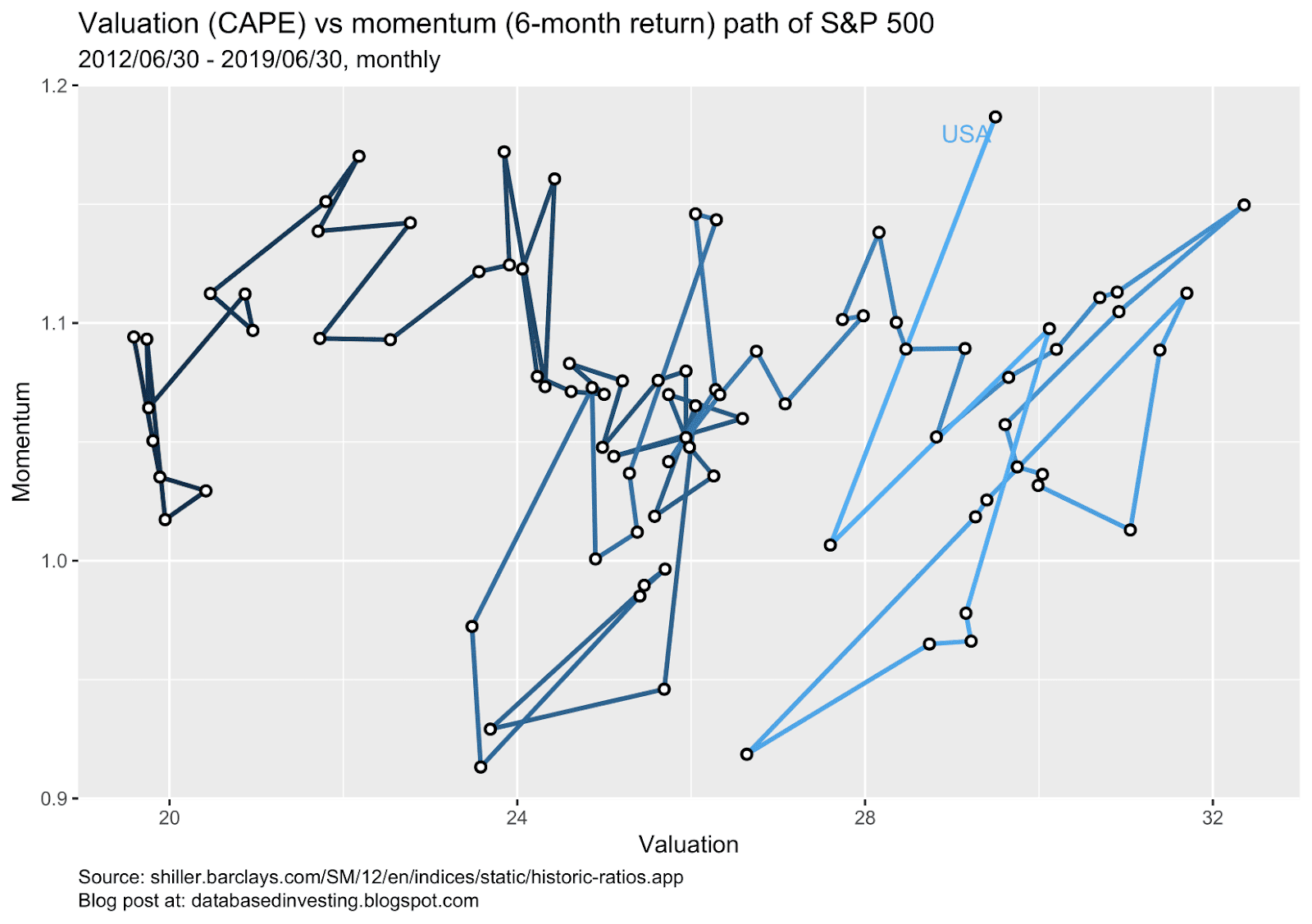 Combining momentum and value into a simple strategy to achieve higher returns