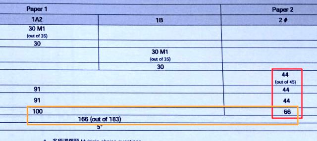 圖7 Paper 2 分數加權,兩卷加權分數加總(總分183)