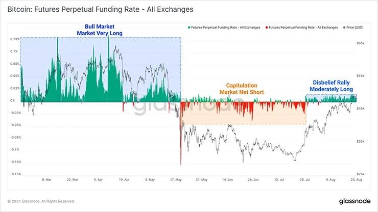 График финансирования биткоинов