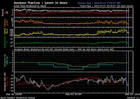 Dane nt. wiatru słonecznego z DSCOVR w trzeciej dobie napływu CHHSS przy wzroście prędkości wiatru do ponad 750 km/sek. W aktywności geomagnetycznej cisza i spokój, za sprawą śladowego natężenia pola magnetycznego wiatru słonecznego (Bt - krzywa biała) i skierowania bliskiego neutralnemu (Bz - krzywa czerwona). W takiej sytuacji nawet dwukrotnie wyższa prędkość wiatru pozostawałaby bez znaczenia dla wzburzania pogody kosmicznej. Credit: SWPC