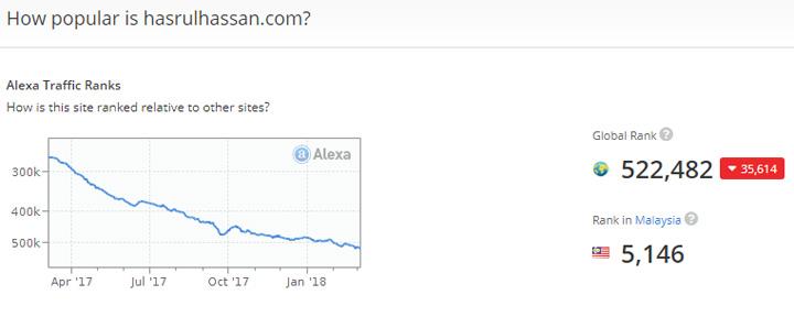 Ranking Alexa blog HasrulHassancom