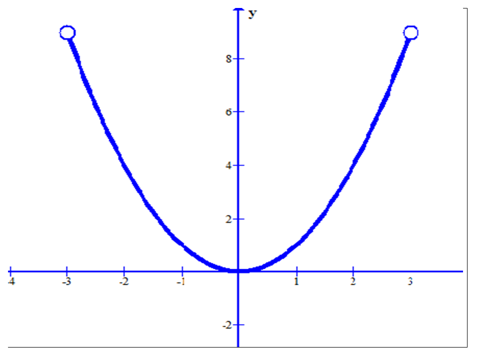 graph of a function - 960×720