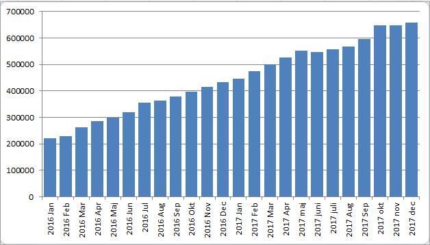 Portföljvärde 2017 utveckling per månad