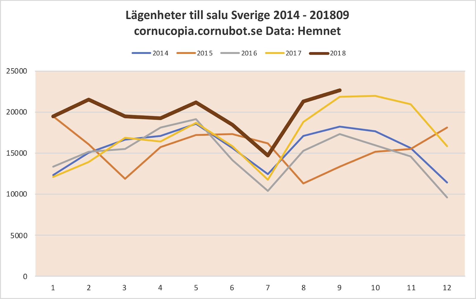 Konjunkturen i stockholm har vant