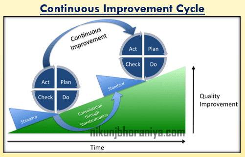 Continuous Improvement Cycle Plan Do Check Act