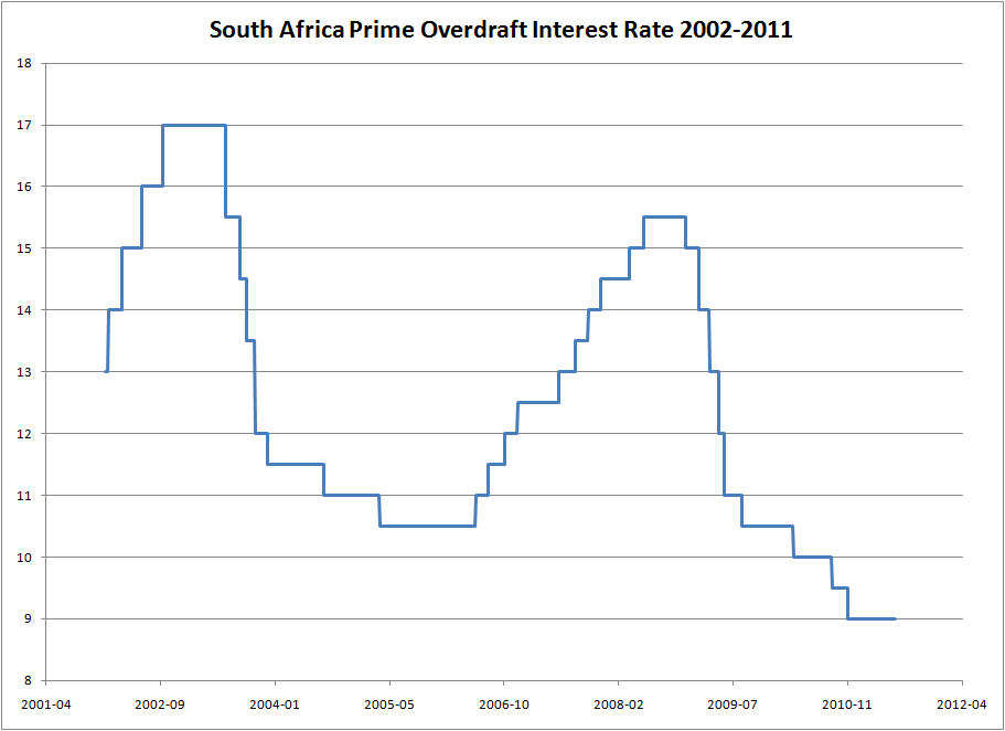 Welcome to the South African Reserve Bank