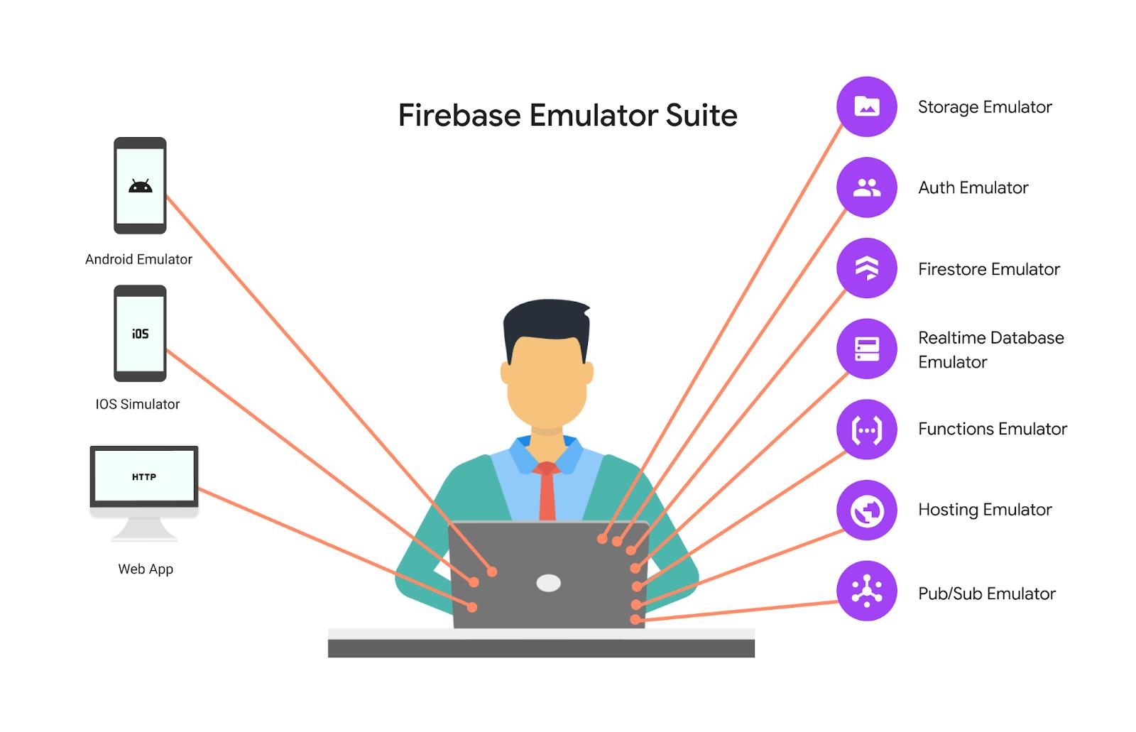 Animation of the Firebase Emulator Suite