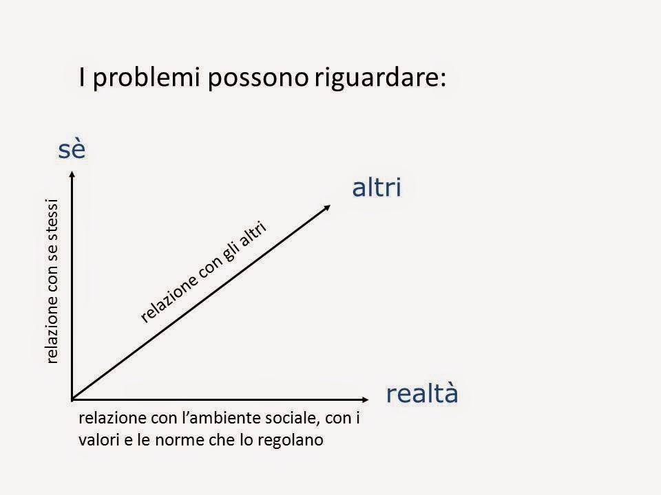 Dimensioni del problem solving