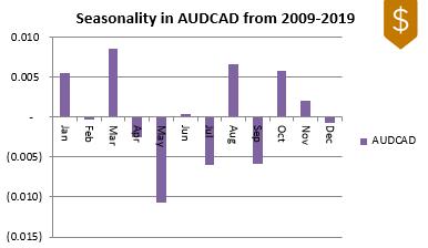 AUDCAD FX Seasonality 2009-2019