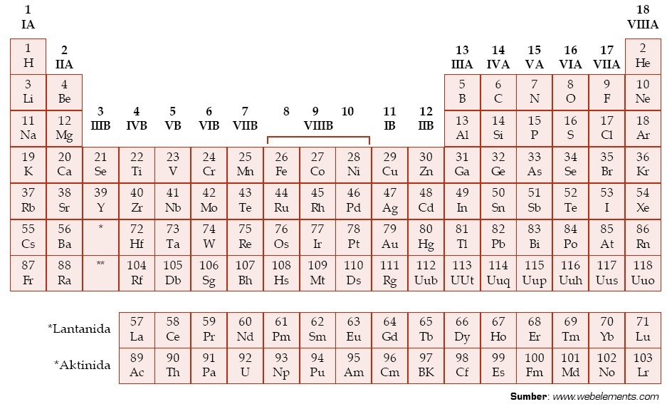Tabel Sistem Periodik Unsur Pdf