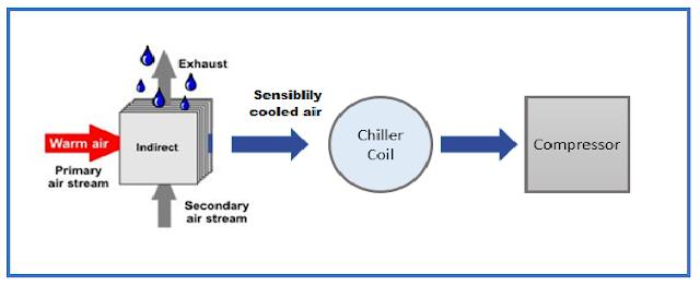 Energy Savings in Air Compressor | Innovative Inlet Air Pre-Cooling