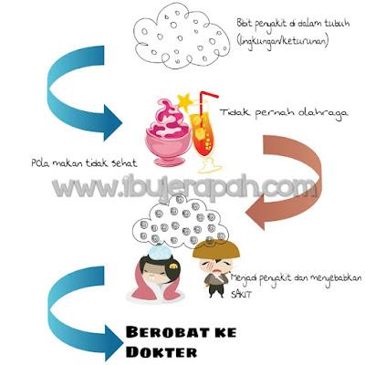 ilustrasi pengobatan kuratif