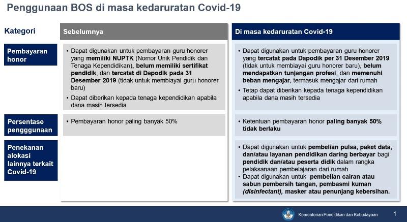 Perubahan Penggunaan BOS Di Masa Kedaruratan COVID-19