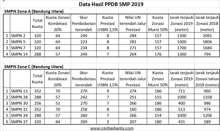 hasil ppdb smp 2019 bandung