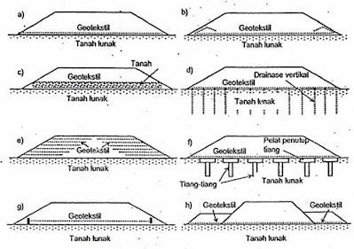 Cara Pemasangan Geotextile