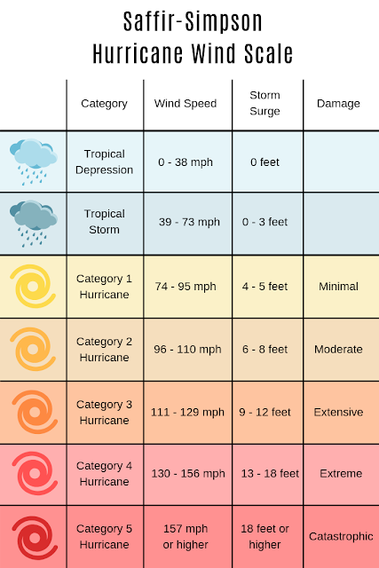 Categories of Hurricanes and Tropical Storm