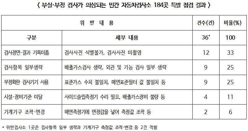 민간 자동차검사소 184곳 특별점검, 불법행위 저지른 35곳 적발