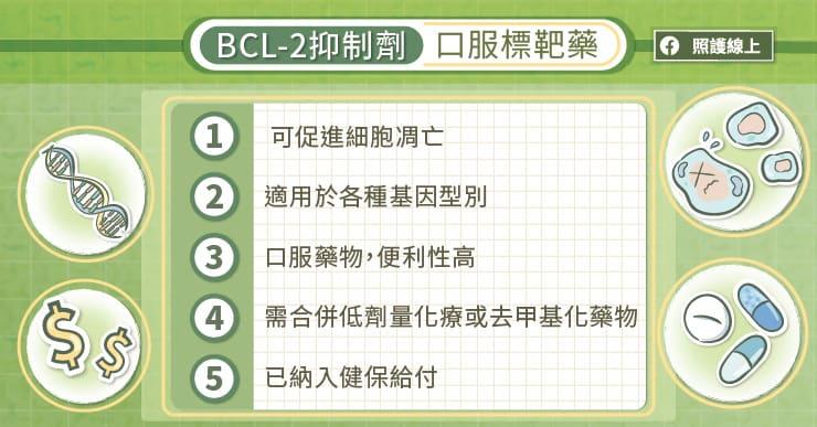 BCL-2抑制劑口服標靶藥
