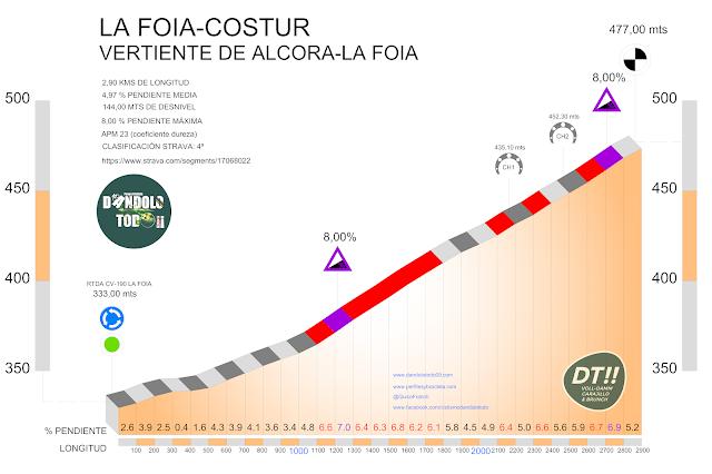 perfil altimétrico del puerto de montaña que une La Foia con la localidad de Costur