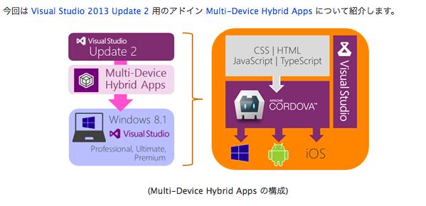 Visual studio android ndk sqlite