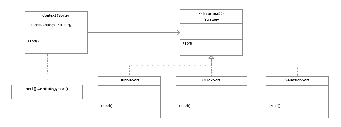 Strategy Design Pattern in Java UML diagram