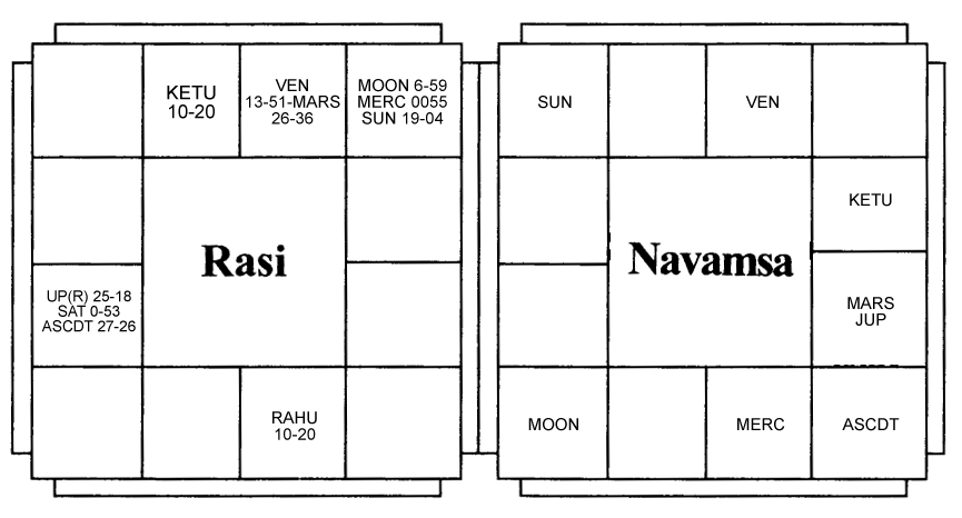 Swami Vivekanandas Horsocope Vedic Astrology Blog Indian