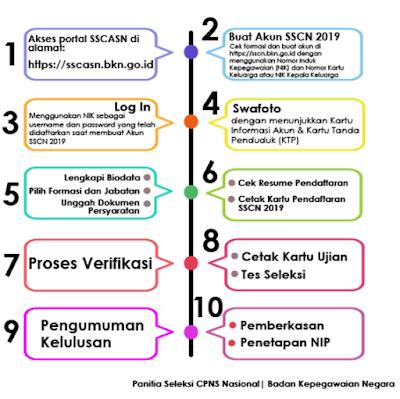 Cara Pendaftaran Seleksi CPNS 2019 di SSCASN BKN