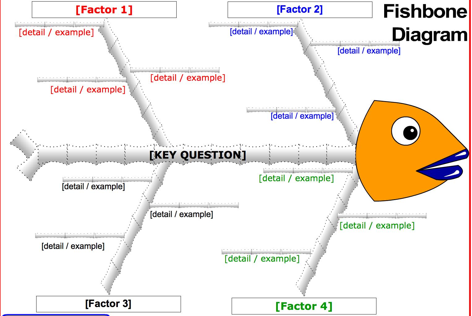 Digital Fishbone Diagram And Hamburger Paragraph Diagram