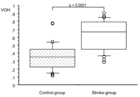 図:脳卒中の咀嚼筋能力