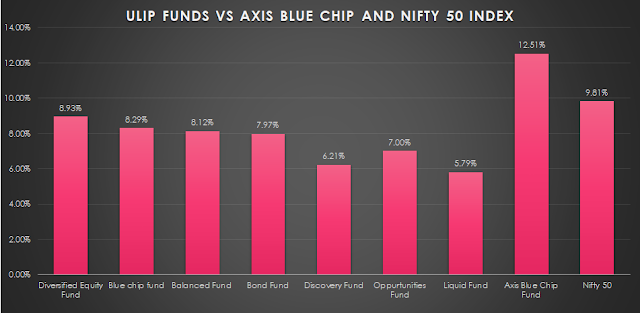 hdfc click 2 wealth vs axis blue chip fund
