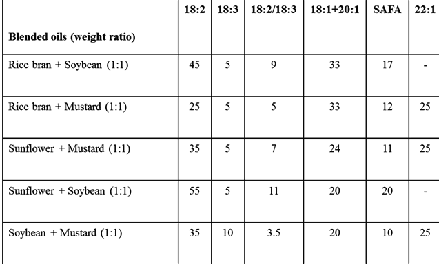 blending_of_edible_oils_weight_ratio