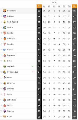 La Liga 2019 - Round 35