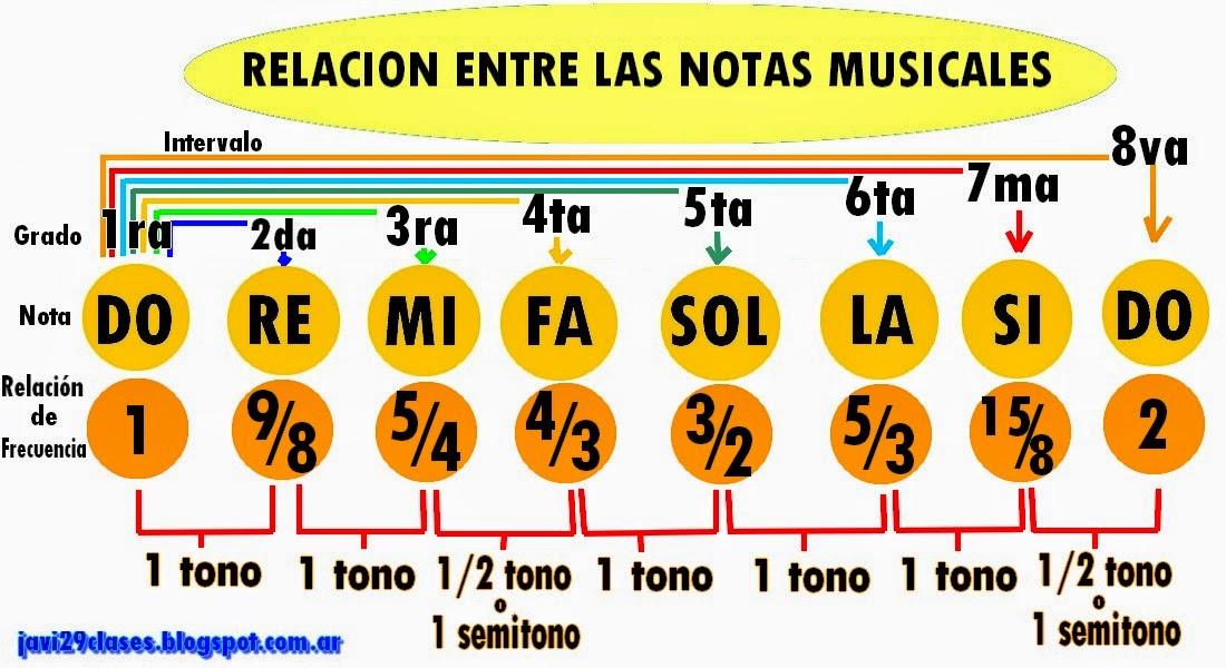 grafico de la relacion entre las notas musicales, do re mi fa sol la si