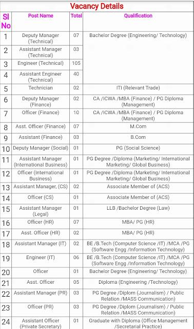 EESL Recruitment 2019-2020