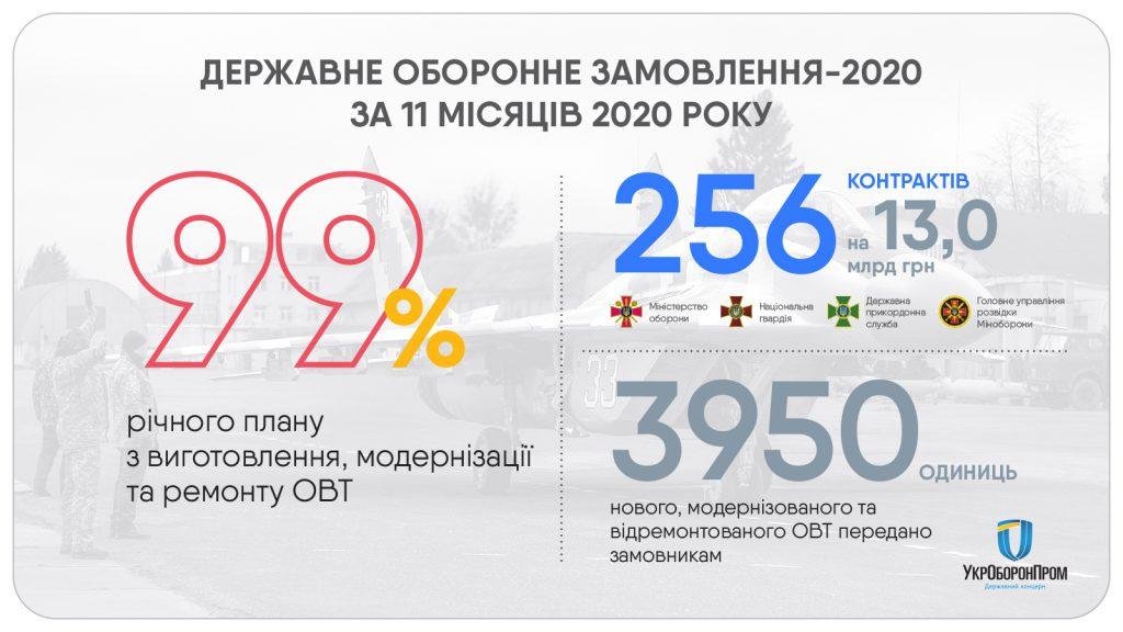 Укроборонпром виконав свою частку ДОЗу на 99%