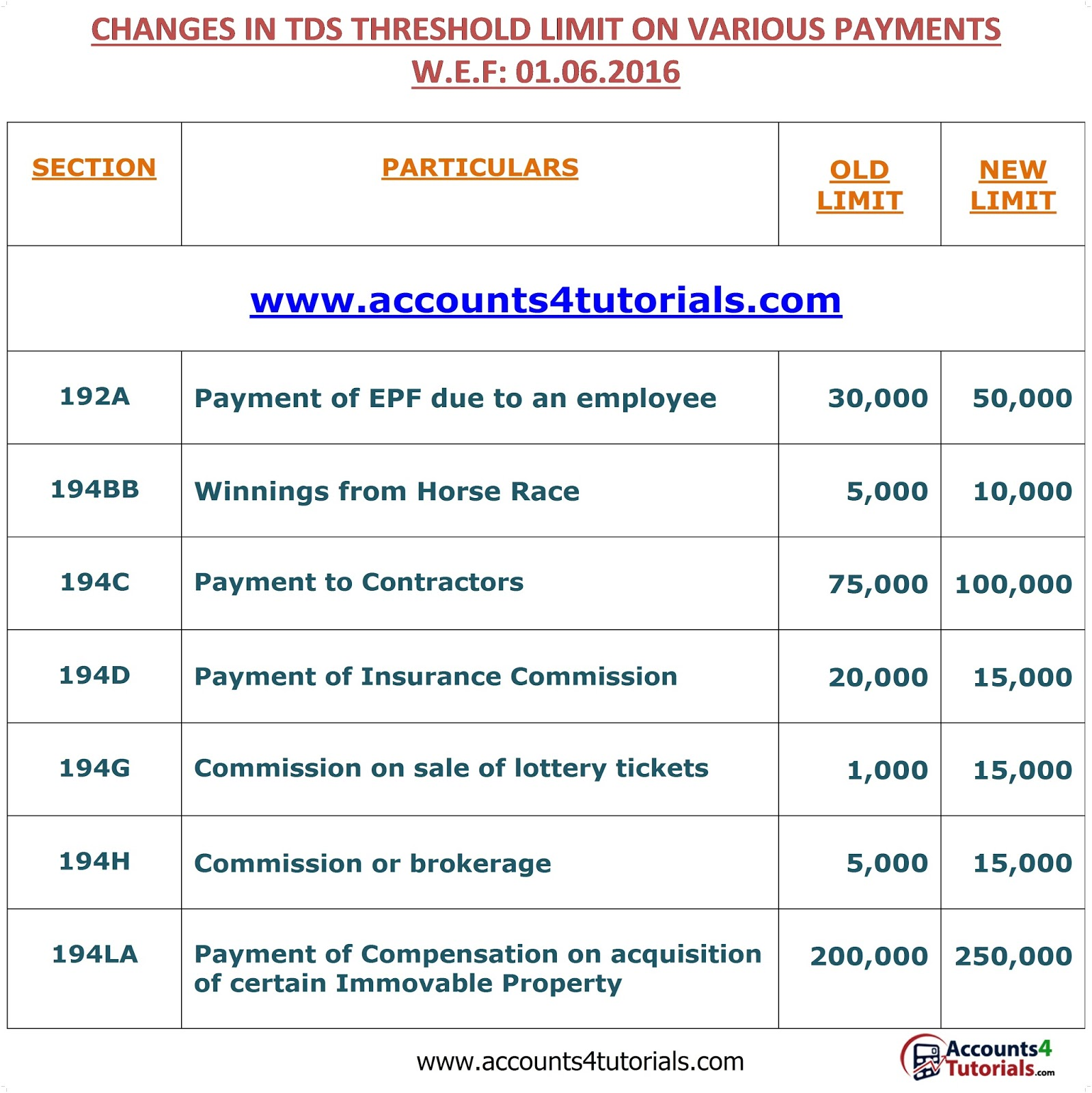 Tds And Tcs New Rates W E F 01 06 2016 Accounting Taxation