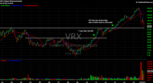 VRX monthly stock chart