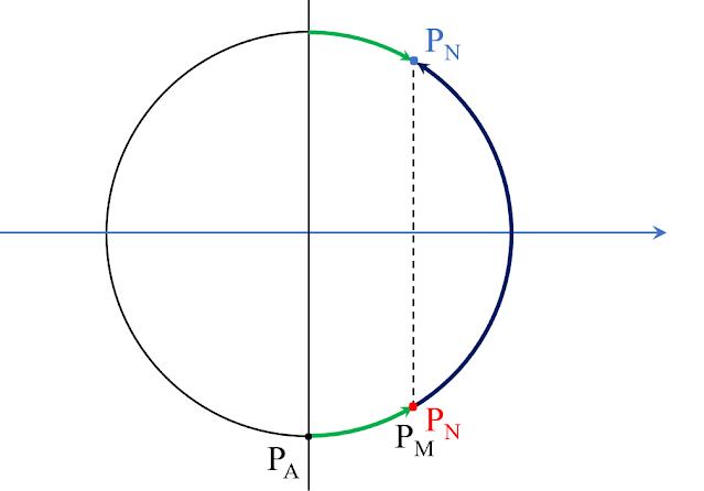 Hình ảnh mô tả đường tròn pha biên độ sóng dừng - Câu 39 - Giải tỉ mỉ đề lý 2020