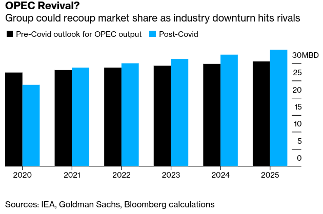 OPEC Gets Chance to Gain Upper Hand in Long Battle With Shale - Bloomberg
