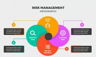 Apakah Pengertian Manajemen Risiko (Risk Management)?