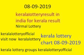 kerala lottery chart 08-09-2019
