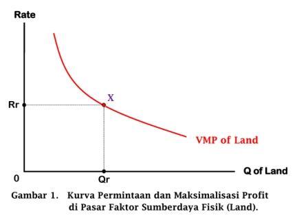 Kurva Permintaan dan Maksimalisasi Profit di Pasar Faktor Sumberdaya Fisik (Land) - www.ajarekonomi.com