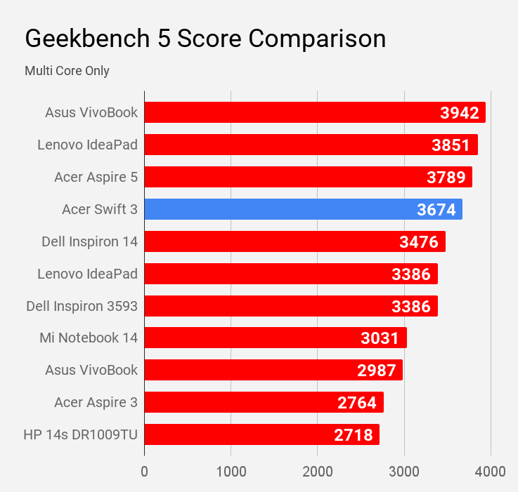 Geekbench 5 multi core score of Acer Swift 3 SF314-57 laptop compared with other scores.