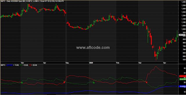 ADX Indicator Amibroker afl