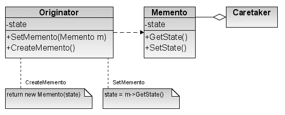 Beginners: Memento Design Pattern in Java