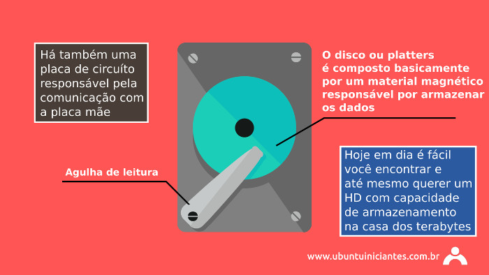unidades de disco rigido ou hd