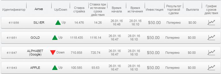 Отчет по бинарным опционам за 26.01.16 по 28.01.16