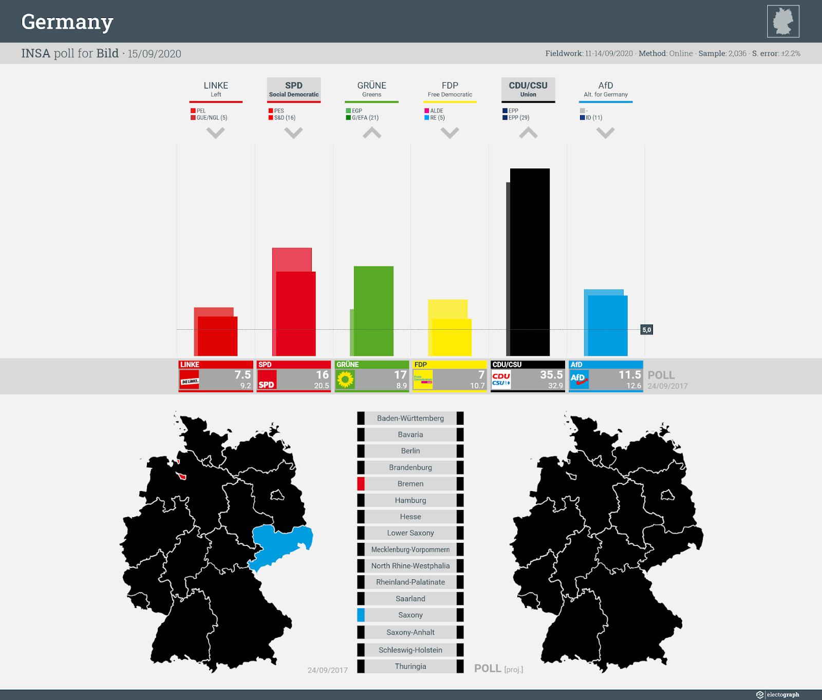 GERMANY: INSA poll chart for Bild, 15 September 2020