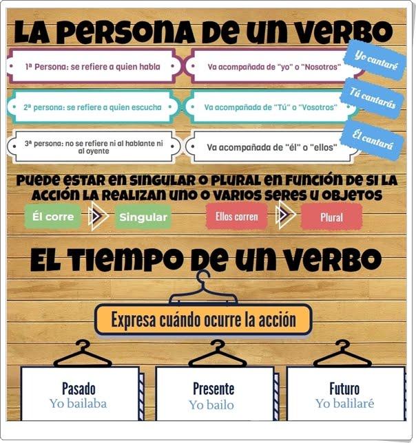 """""""La persona y el tiempo del verbo"""" (Infografía de Lengua Española de Primaria)"""