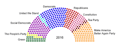 Image showing distribution of seats of Congress among 9 hypothetical political parties.